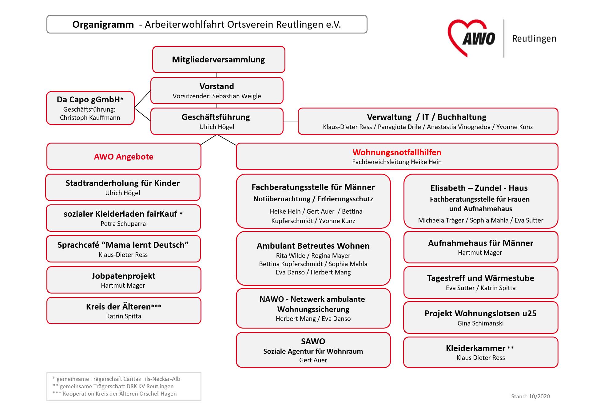 Organigramm der Arbeiterwohlfahrt Ortsverein Reutlingen e.V.